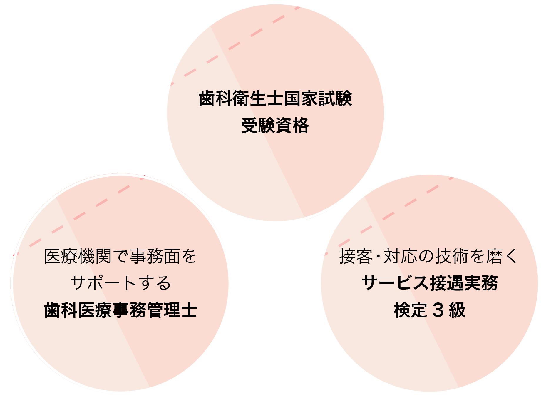 取得を目指す3つの資格